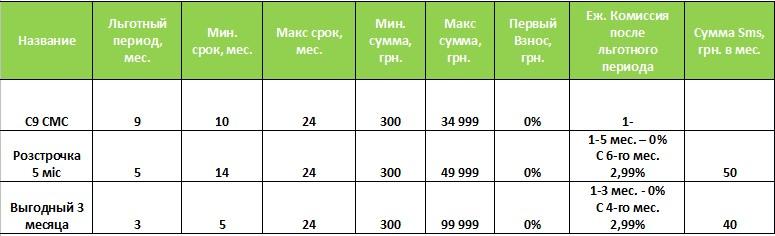 Кредит на окна Харьков без переплат